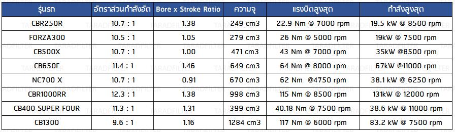 Compression ratio, bore to stroke ratio HONDA
