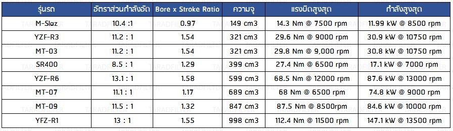 Compression ratio, bore to stroke ratio YAMAHA