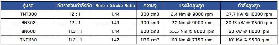 Compression ratio, bore to stroke ratio BENELLI