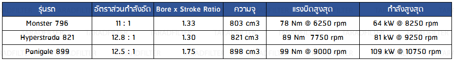 Compression ratio, bore to stroke ratio DUCATI