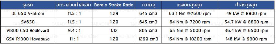 Compression ratio, bore to stroke ratio SUZUKI