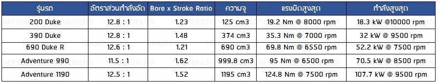 Compression ratio, bore to stroke ratio KTM