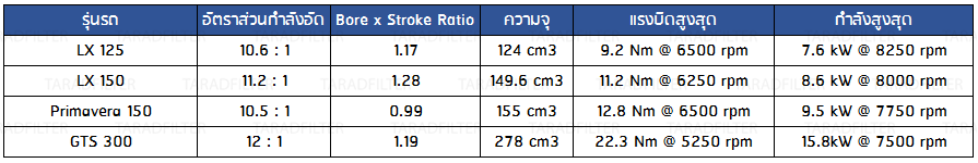 Compression ratio, bore to stroke ratio VESPA