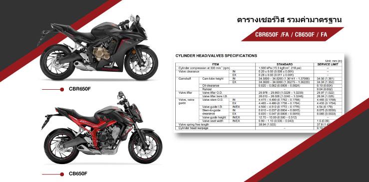 ค่ามาตรฐาน CB650F-CBR650F