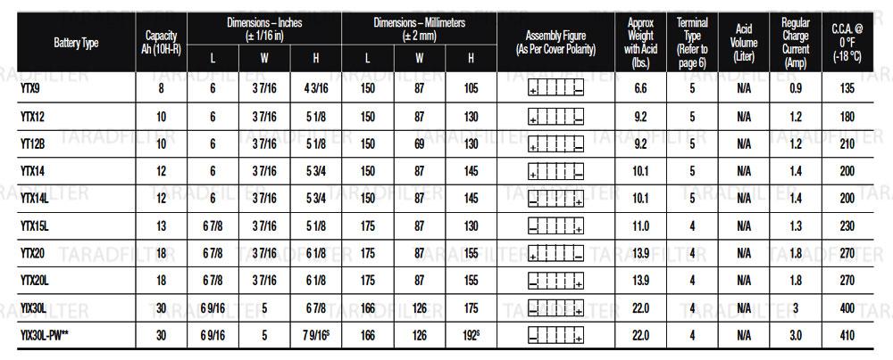 สเปคแบตเตอรี่ YUASA แบตแห้ง รุ่นAGM แบบFACTORY ACTIVATED (Non-Spillable) 12 VOLT