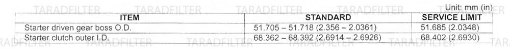 ค่ามาตรฐานชุดคลัชมอเตอร์สตาร์ท [ALTERNATOR/STARTER CLUTCH SPECIFICATIONS] ALTERNATOR-STARTER-CLUTCH-CBR500R-CB500X-CB500F