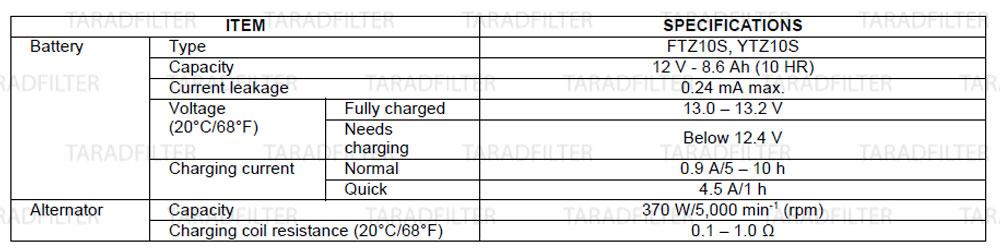 ค่ามาตรฐานระบบแบตเตอรี่ และระบบชาร์จ[ BATTERY / CHARGING SYSTEM SPECIFICATIONS ]-CB650F-CBR650F-[2]