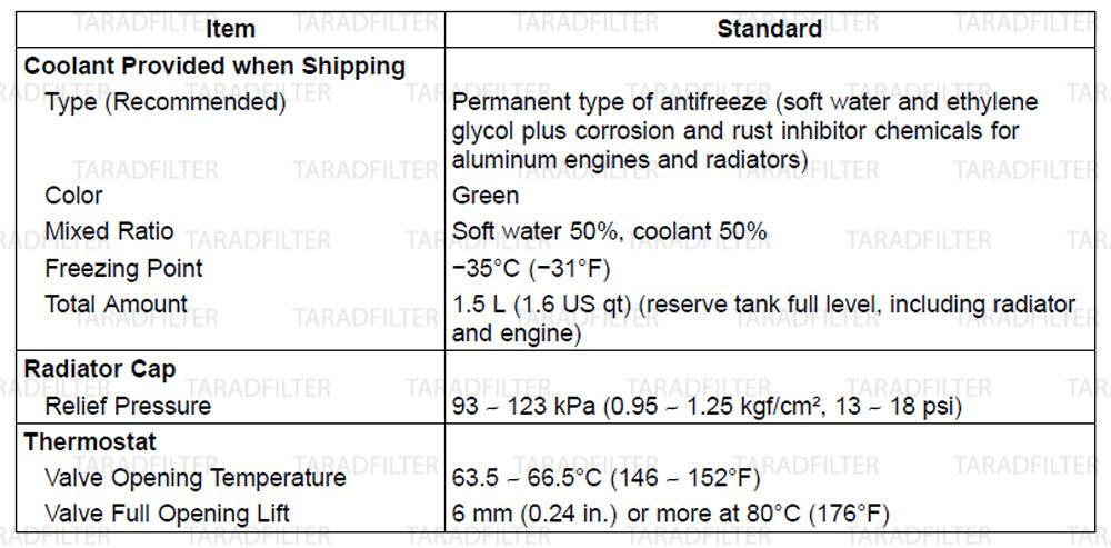 ค่ามาตรฐานระบบหล่อเย็น [ COOLING SYSTEM SPECIFICATIONS ] NINJA300
