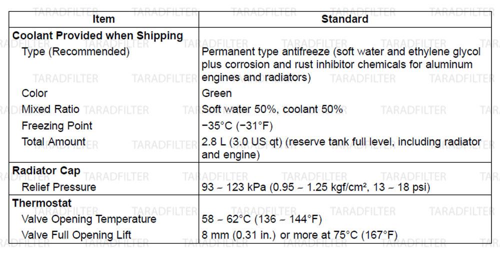 ค่ามาตรฐานระบบหล่อเย็น [ COOLING SYSTEM SPECIFICATIONS ] Z800