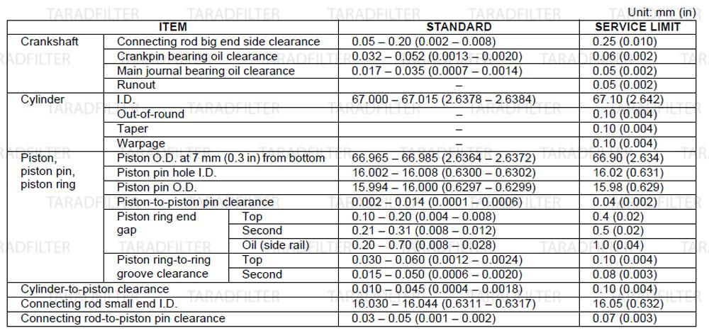 ค่ามาตรฐานเพลาข้อเหวี่ยง ลูกสูบ เสื้อสูบ [ CRANKSHAFT / PISTON / CYLINDER SPECIFICATIONS ]-CB650F-CBR650F
