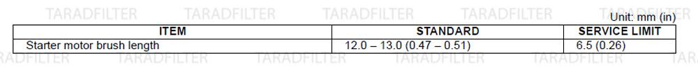 ค่ามาตรฐานระบบมอเตอร์สตาร์ท [ ELECTRIC STARTER SPECIFICATIONS ]-CB650F-CBR650F
