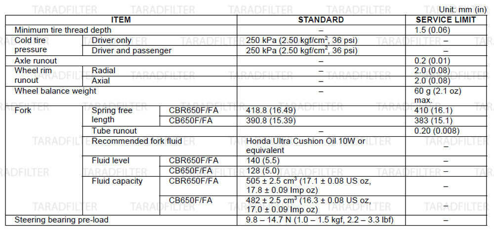 ค่ามาตรฐานล้อหน้า โช๊คหน้า และระบบบังคับทิศทาง[ FRONT WHEEL / SUSPENSION / STEERING SPECIFICATIONS ]-CB650F-CBR650F
