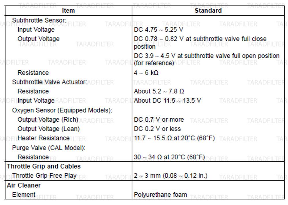 ค่ามาตรฐานระบบเชื้อเพลิง [ FUEL SYSTEM DFI SPECIFICATIONS ]