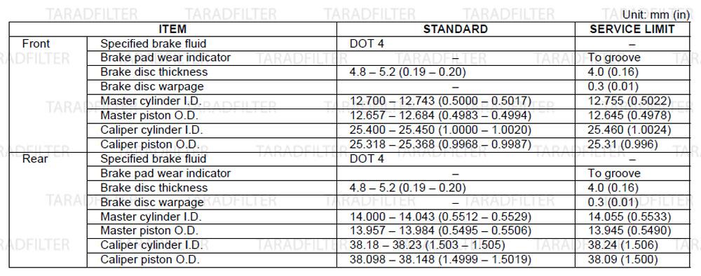 ค่ามาตรฐานเบรกไฮดรอลิก[ HYDRAULIC BRAKE SPECIFICATIONS ]-CB650F-CBR650F
