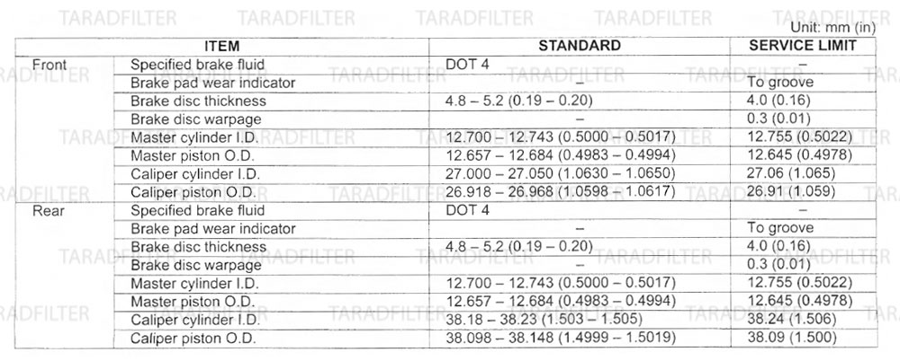 ค่ามาตรฐานเบรกไฮดรอลิก[ HYDRAULIC BRAKE SPECIFICATIONS ]-CBR500R-CB500X-CB500F