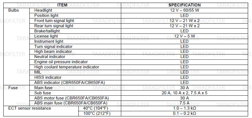 ค่ามาตรฐานไฟ มอเตอร์ สวิทช์ไฟ[ LIGHT / METER / SWITCHES SPECIFICATIONS ]-CB650F-CBR650F