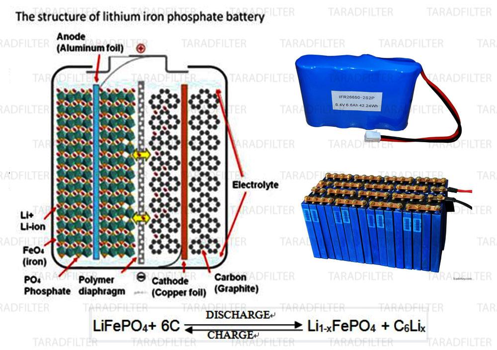 แบตเตอรี่ลิเธียม ไอออน ฟอสเฟต (Lithium Iron Phosphate(LiFePO 4))