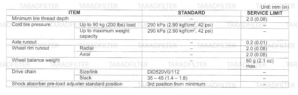 ค่ามาตรฐานล้อหลัง และโช๊คหลัง [ REAR WHEEL / SUSPENSION SPECIFICATIONS ]-CBR500R-CB500X-CB500F