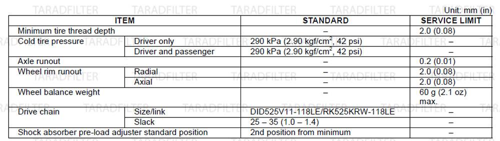 ค่ามาตรฐานล้อหลัง และโช๊คหลัง [ REAR WHEEL / SUSPENSION SPECIFICATIONS ]-CB650F-CBR650F