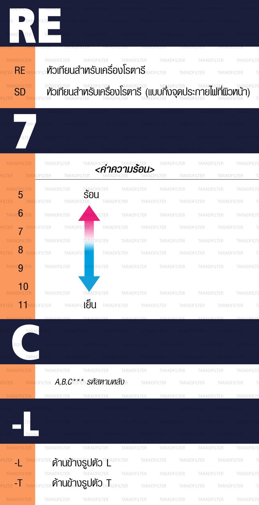 ตารางอ่านหัวเทียนภาคใหม่ พากค์ไทย