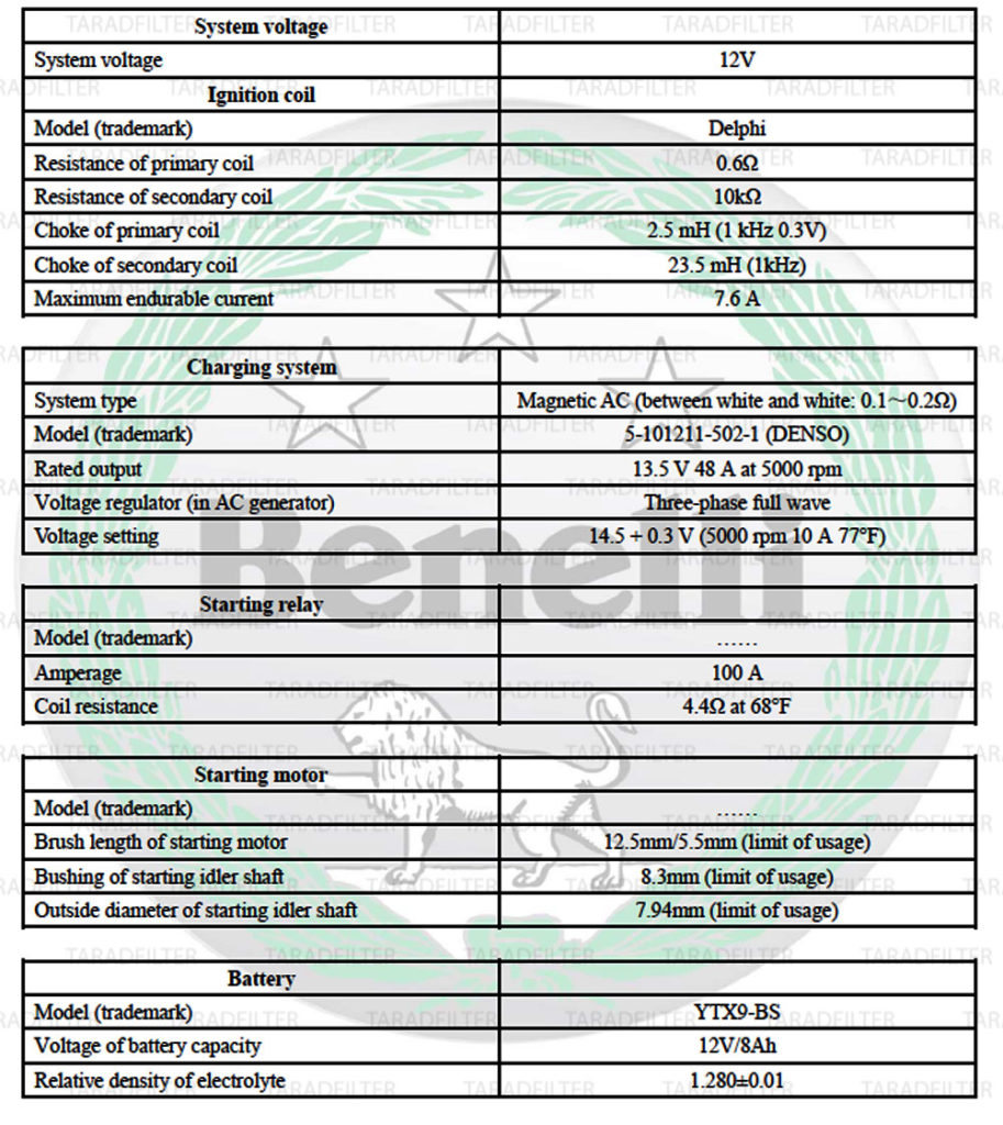 ข้อมูลเกี่ยวกับระบบไฟฟ้า Benelli TNT300