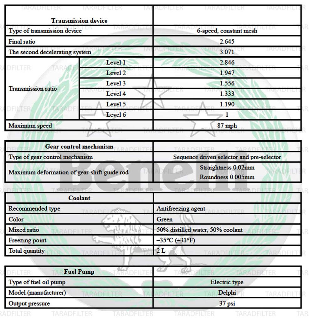ค่ามาตรฐาน สเปคเครื่องยนต์ Benelli TNT300