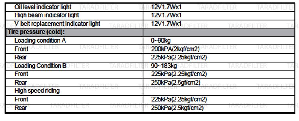 ตารางค่ามาตรฐาน Yamaha TMAX XP500 ตัวคาร์บู GENERAL-SPECIFICATION-TMAX-500