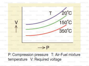 อุณหภูมิของส่วนผสม แปรผันอย่างไรกับ แรงดันไฟฟ้า