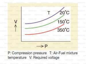 กำลังอัดเครื่องยนต์ แปรผันอย่างไรกับ แรงดันไฟฟ้า