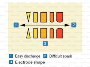 สภาพของอิเล็กโทรดแปรผันอย่างไรกับแรงดันไฟฟ้า