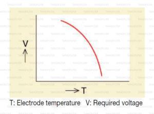 อุณหภูมิอิเล็กโทรด แปรผันอย่างไรกับ แรงดันไฟฟ้า