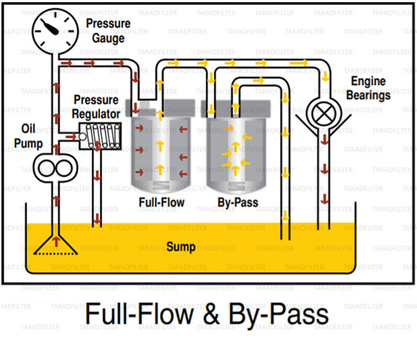 full-flow-and-by-pass-oil-filter