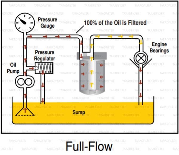 full-flow-oil filter