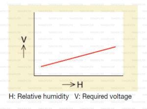 ความชื้น แปรผันอย่างไรกับ แรงดันไฟฟ้า