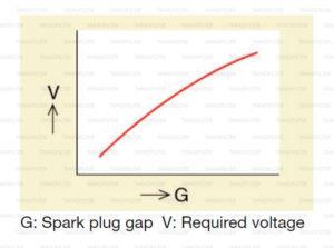 ระยะเขี้ยวหัวเทียนแปรผันอย่างไรกับแรงดันไฟฟ้า
