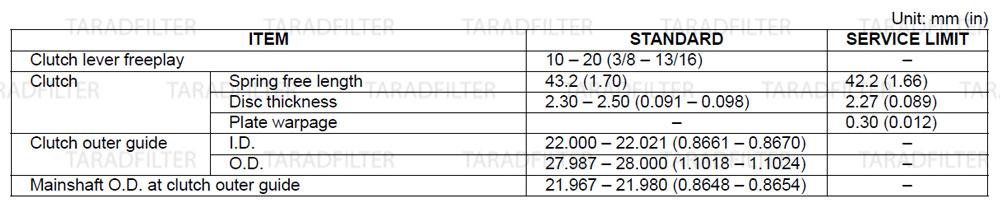 ค่ามาตรฐานข้อต่อชุดคลัช ชุดเปลี่ยนเกียร์ [CLUTCH/GEARSHIFT LINKAGE SPECIFICATIONS] REBEL500
