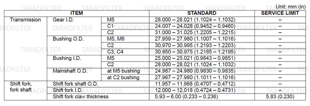 ค่ามาตรฐานแคร๊งเครื่อง และชุดส่งกำลัง [ CRANKCASE / TRANSMISSION SPECIFICATIONS ] REBEL500