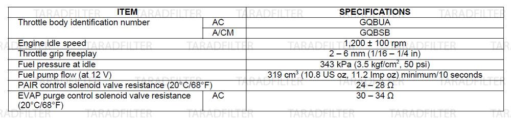 ค่ามาตรฐานระบบเชื้อเพลิง [ FUEL SYSTEM SPECIFICATIONS ] REBEL500
