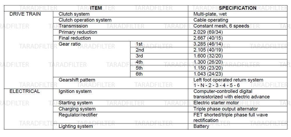 ค่ามาตรฐานทั่วไป Honda RebelCMX500 A ตัวมี ABS