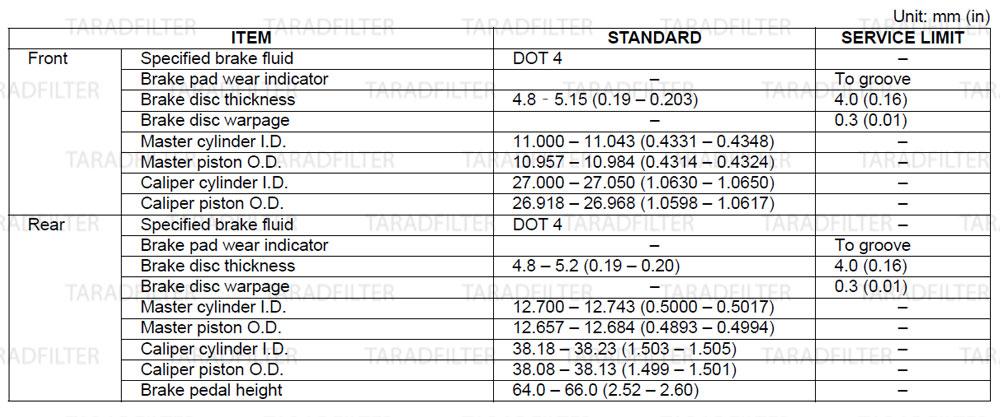 ค่ามาตรฐานเบรกไฮดรอลิก[ HYDRAULIC BRAKE SPECIFICATIONS ] REBEL500