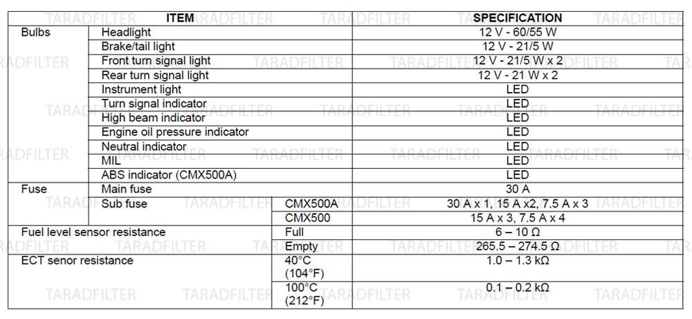ค่ามาตรฐานไฟ มอเตอร์ สวิทช์ไฟ[ LIGHT / METER / SWITCHES SPECIFICATIONS ] REBEL500