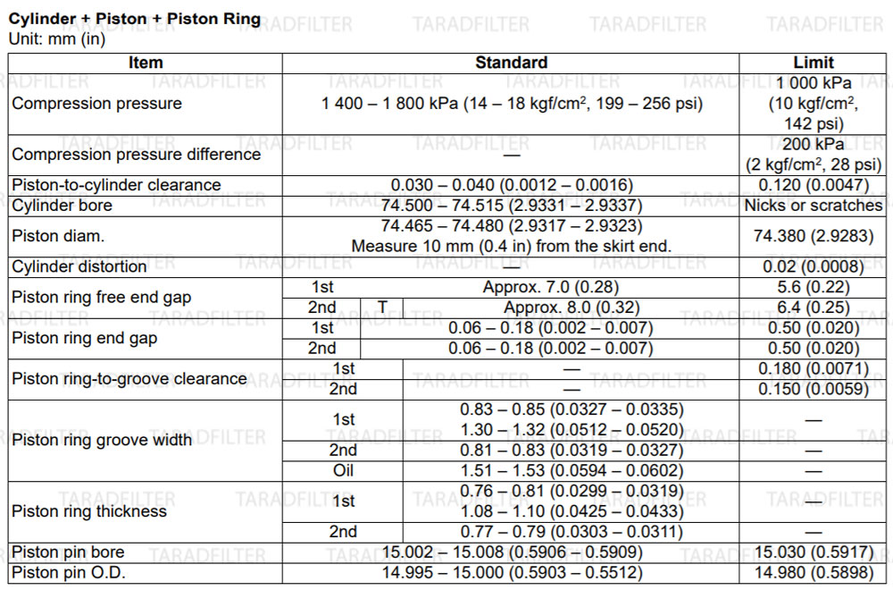 GSX-R1000-2009-Cylinder-Piston-Piston-Ringค่ามาตรฐานเสื้อสูบ ลูกสูบ และแหวนลูกสูบ[ CYLINDER / PISTON / PISTON RINGS SPECIFICATIONS ]