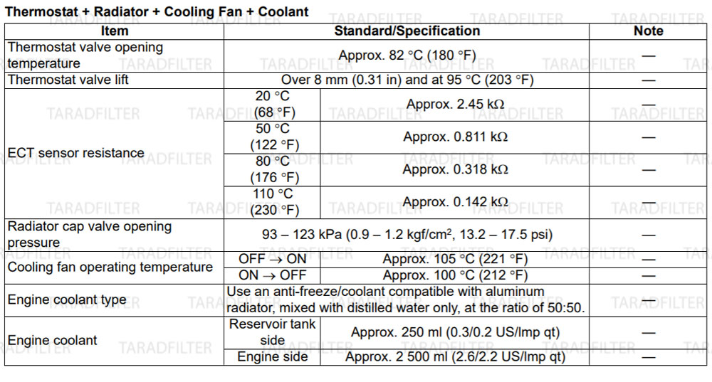 GSX-R1000-2009--Thermostat--Radiator--Cooling-Fan--Coolant-Specification ค่ามาตรฐานระบบหล่อเย็น [ COOLING SYSTEM SPECIFICATIONS ]