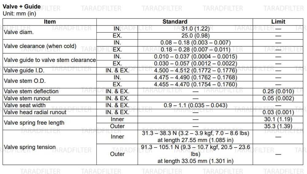 GSX-R1000-2009-Valve-and-guide ค่ามาตรฐานวาล์วและไกด์วาล์ว [ Valve + Guide SPECIFICATIONS ]
