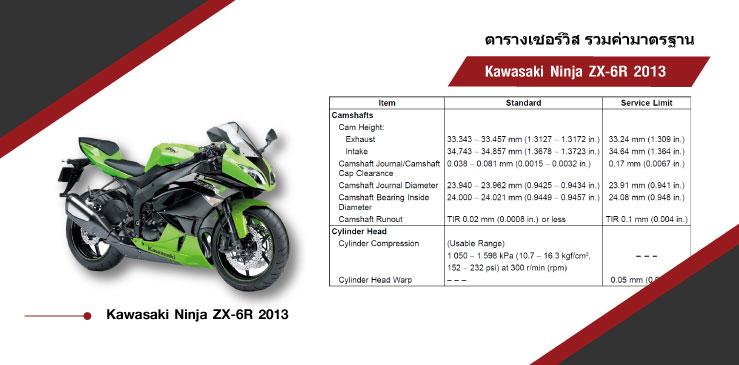 ตารางค่ามาตรฐาน KAWASAKI ZX-6R (2013)