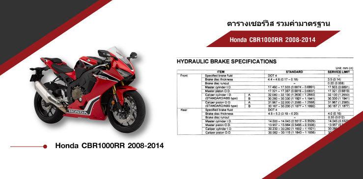 ตารางค่ามาตรฐาน Honda CBR1000RR 2008-2014 Honda CBR1000RR Service data