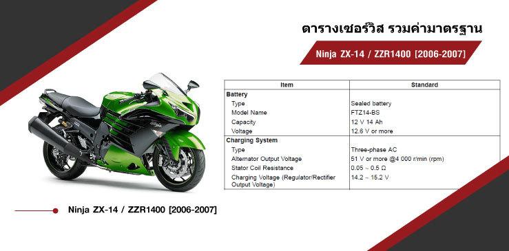 ตารางค่ามาตรฐาน Kawasaki Ninja ZX14 ZZR1400
