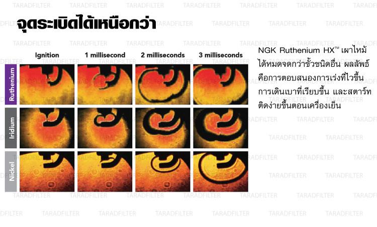 หัวเทียน NGK Ruthenium HX